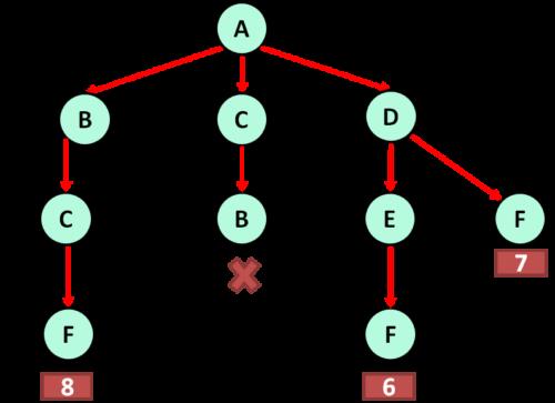 как решать 3 задание по информатике огэ