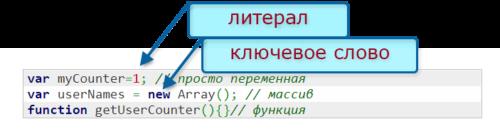 переменные и ключевые слова в javascript