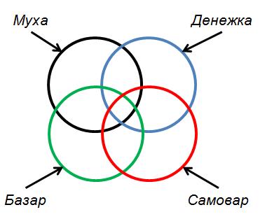 круги эйлера для решения 18 огэ