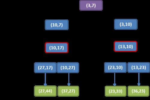 дерево всех возможных при этой стратегии партий