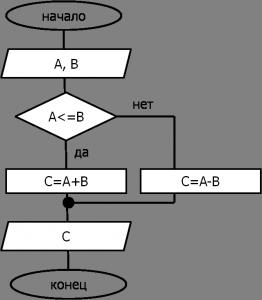 блок схема ветвление