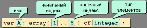 Описание массива в Паскале