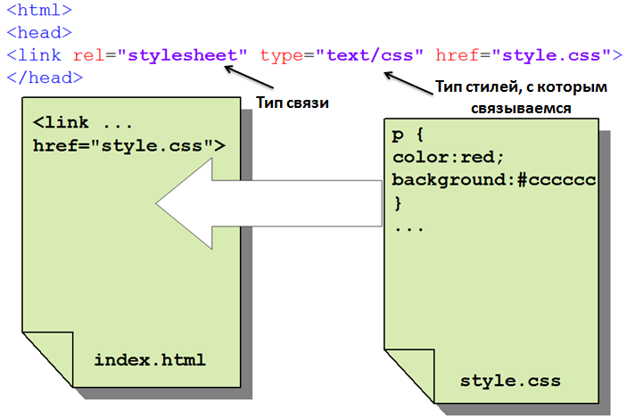 Метод связывания CSS