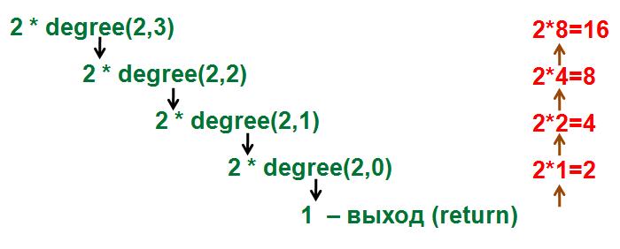 javascript рекурсия, возведение в степень