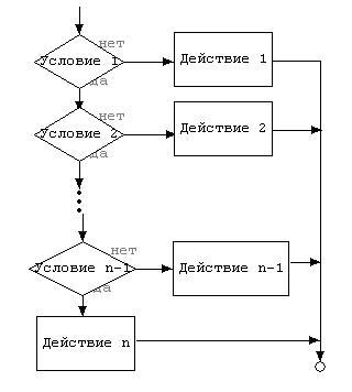 оператор выбора в паскале блок-схема
