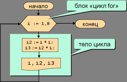 цикл с счетчиком