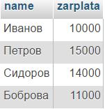 примеры sql запросов select