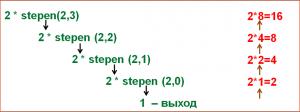 рекурсия в паскале: степень числа