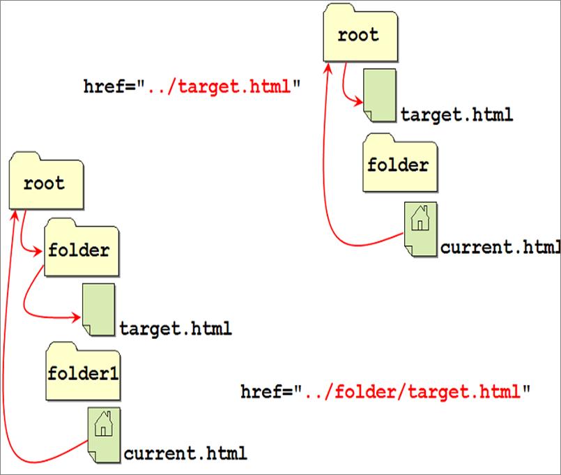 примеры относительного пути ссылок HTML
