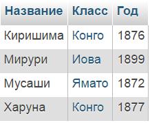 sql запросы примеры: таблица Корабли