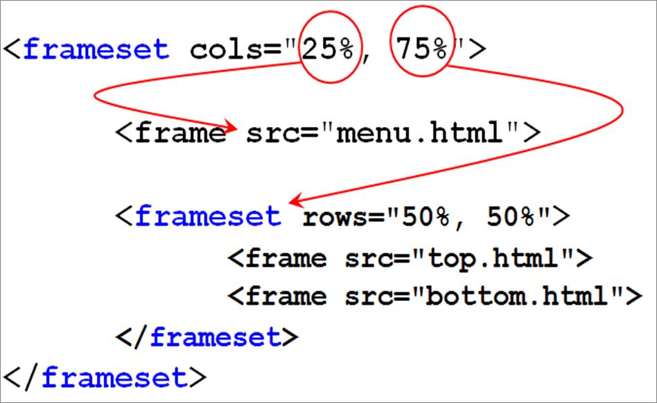 Вложенные фреймы html