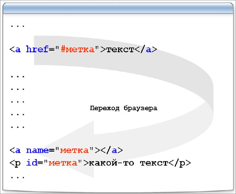 внутренняя гиперссылка html