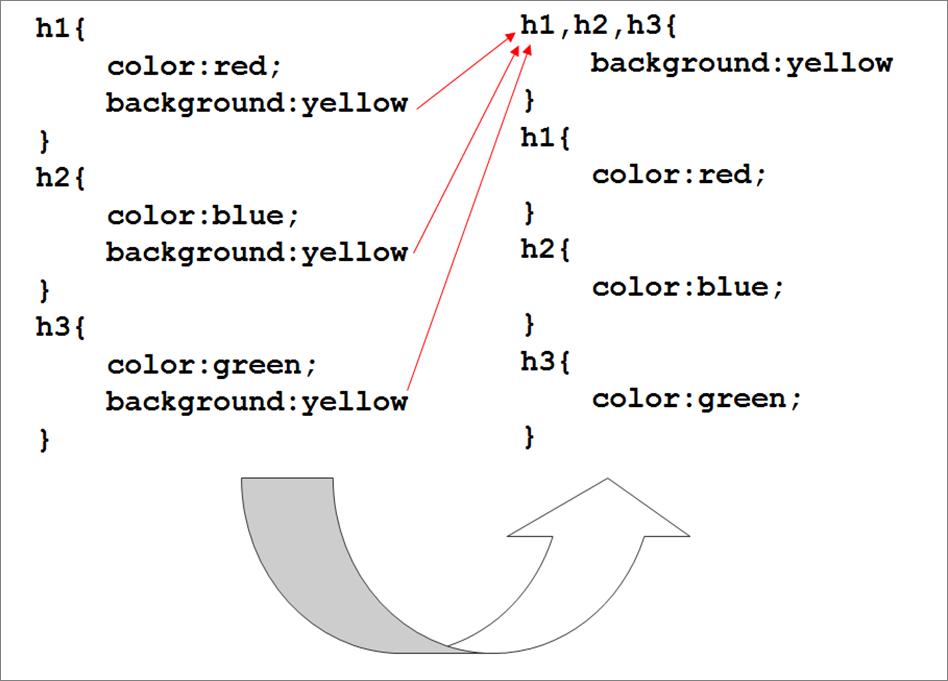 Группировка CSS селекторов