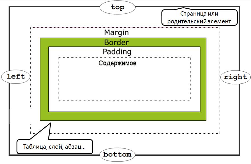 пример отступа элемента