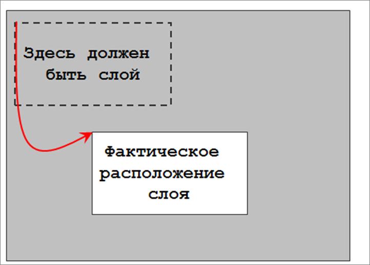 относительное позиционирование CSS
