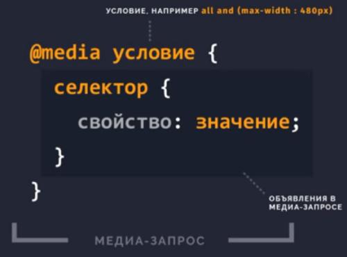 структура медиа-запроса css