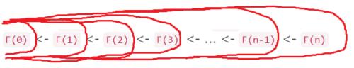 Решение задачи с помощью динамического программирования
