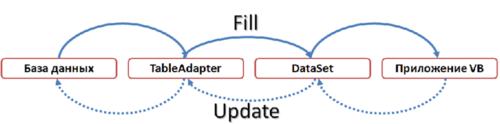 работа с базой данных в vb