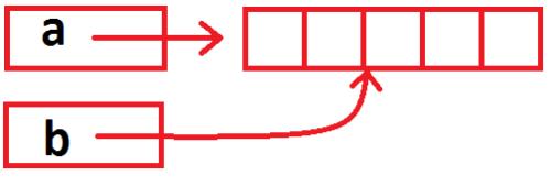 ссылочная объектная модель