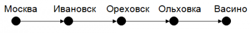 линейный список, для решения 1 задания ЕГЭ
