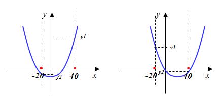 y наименьшее при х=-20 или 2=40