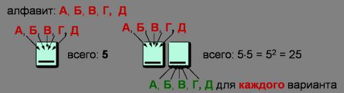 объяснение 10 задания ЕГЭ по информатике