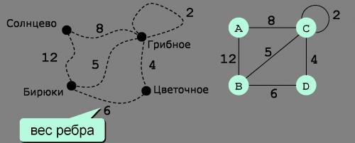 взвешенный граф