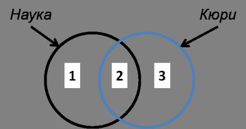 круги эйлера для решения егэ по информатике