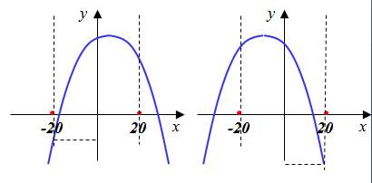 y минимален либо при ч=20, либо при х=-20