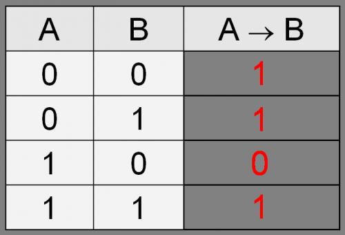 Таблица истинности операции Импликация