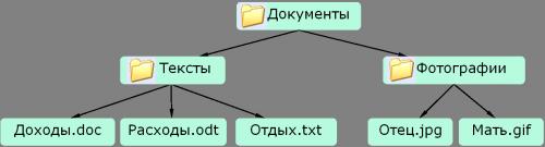 дерево файлов