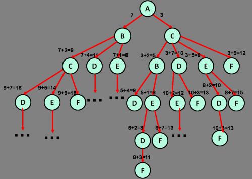 решение 1 задания егэ, дерево