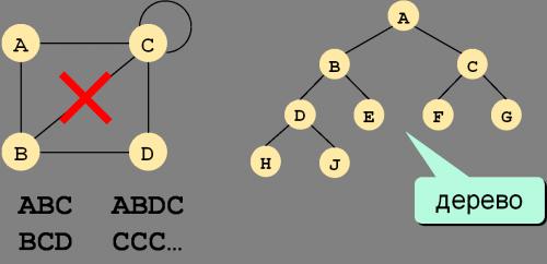 Дерево - связный граф без циклов
