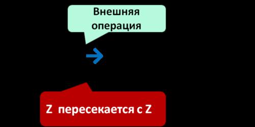 уравнение с пересекающимися операндами внешней операции