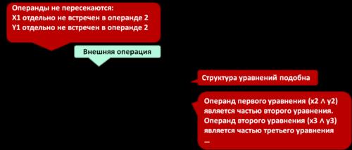 метод битовых масок при решении 23 задания