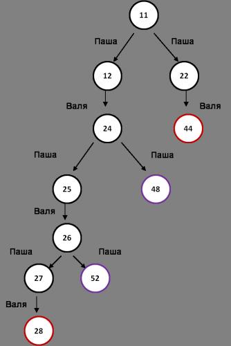 задание 19 егэ дерево игры