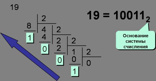 Перевод чисел из 10-й системы счисления в двоичную