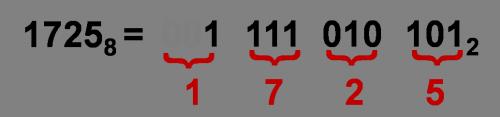 Перевод чисел из 8-й системы счисления в 2-ую и обратно триадами
