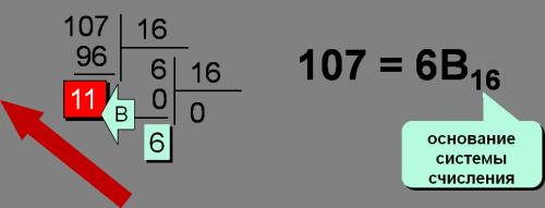 Перевод чисел из 10-й системы счисления в 16-ую
