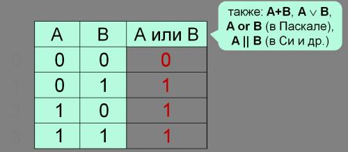 Таблица истинности операции ИЛИ (дизъюнкция)