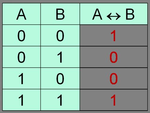 Таблица истинности операции Эквивалентность (тогда и только тогда, ...)