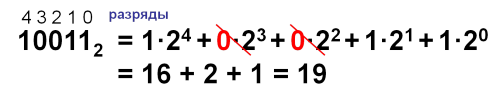 Перевод чисел из 2-й системы счисления в 10-ую