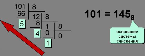 Перевод чисел из 10-й системы счисления в 8-ую