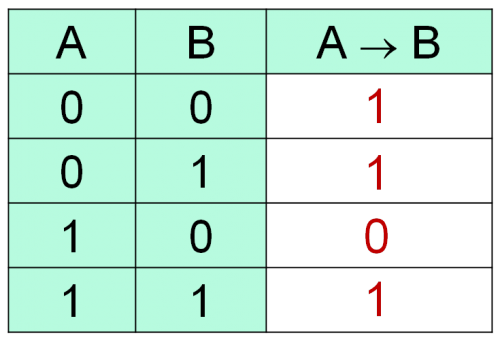 Таблица истинности операции Импликация (если..., то...)