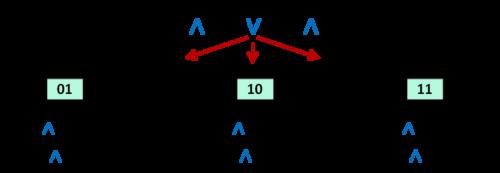 системы уравнений