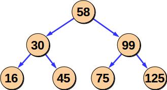 При каждом сравнении отбрасывается половина оставшихся элементов. Число сравнений ~ log2N