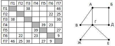 вариант 5 задание 1 Поляков решение