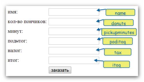 javascript проверка заполнения полей