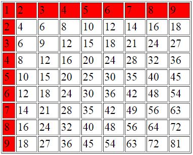 javascript таблица умножения и шахматная доска