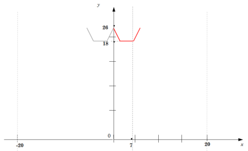 график функции для решения 21 задания